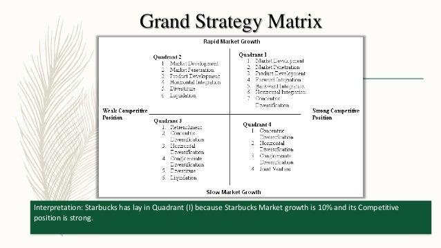 Starbucks strategy internal intiatives to