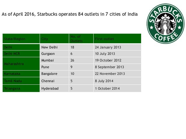 Starbucks cost structure