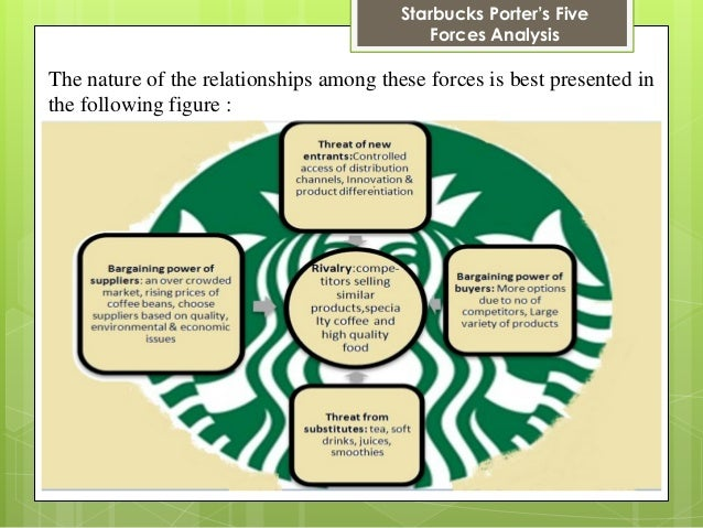 Starbucks Porter's Five Forces Analysis