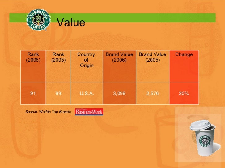 Value Source: Worlds Top Brands, Rank (2006) Rank (2005) Country  of  Origin Brand Value (2006) Brand Value (2005) Change ...