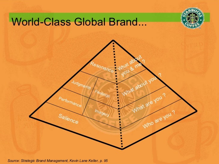 World-Class Global Brand... Salience Performance Imagery Judgments Feelings Resonance What  about  you & me ? What are you...