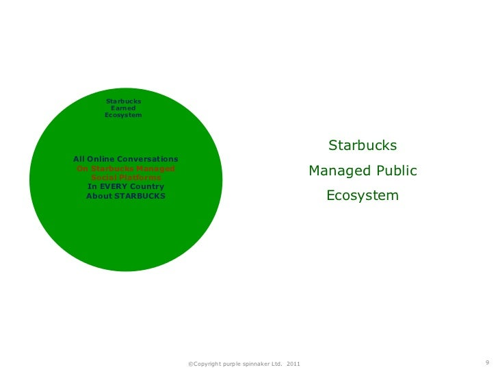 starbucks case study business policy This case starbucks coffee company, the indian dilemma focus on starbucks coffee company, with over 11,000 stores in 36 countries was the no 1 specialty coffee company in the world the case explores india as the next destination for starbucks and provides an industry analysis of the indian coffee industry.