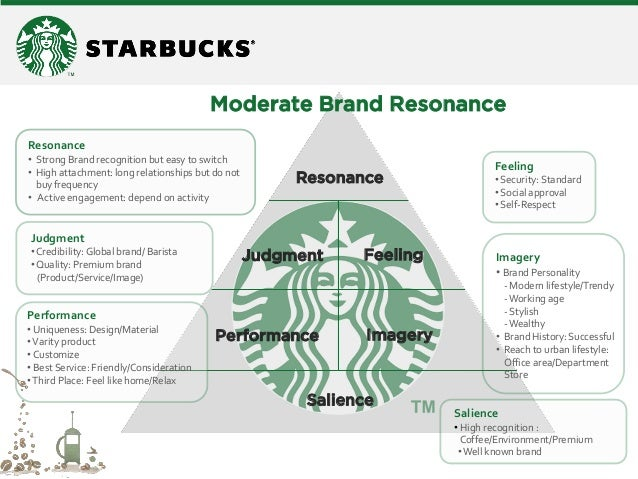 an analysis of heineken global branding and awareness Positioning strategy  awareness deep, broad brand awareness resonance judgments feelings performance imagery salience stages of brand development branding.