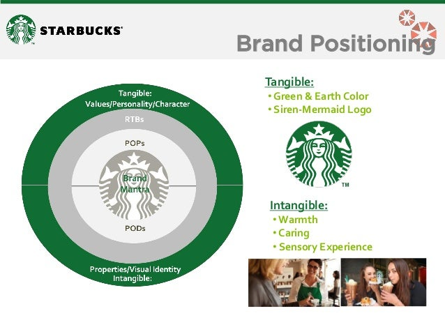 Starbucks Market Segmentation And Positioning