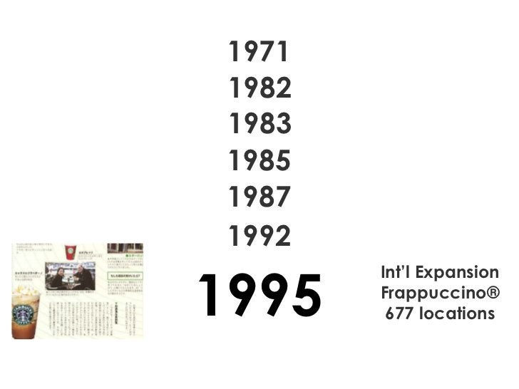 1971 1982 1983 1985 1987 Int'l Expansion Frappuccino® 677 locations 1992 1995