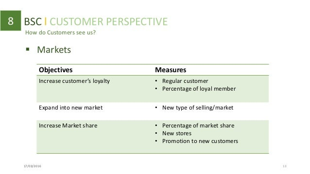 starbucks coffee balance scorecard In this memorandum, we will discuss a balanced scorecard that managers of company-owned starbucks stores should use to measure their businesses four perspectives are considered, including financial, customer, internal business, and growth.