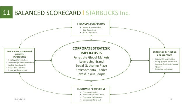 Balanced scorecard for Starbucks