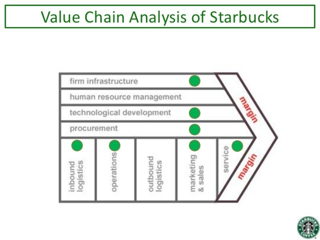 Starbucks Value Chain Diagram Electrical Work Wiring Diagram