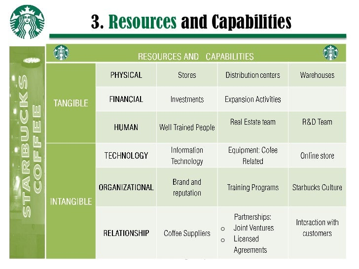 financial resources starbucks Swot analysis of starbucks corporation (sbux) let's do a basic swot analysis of starbucks.
