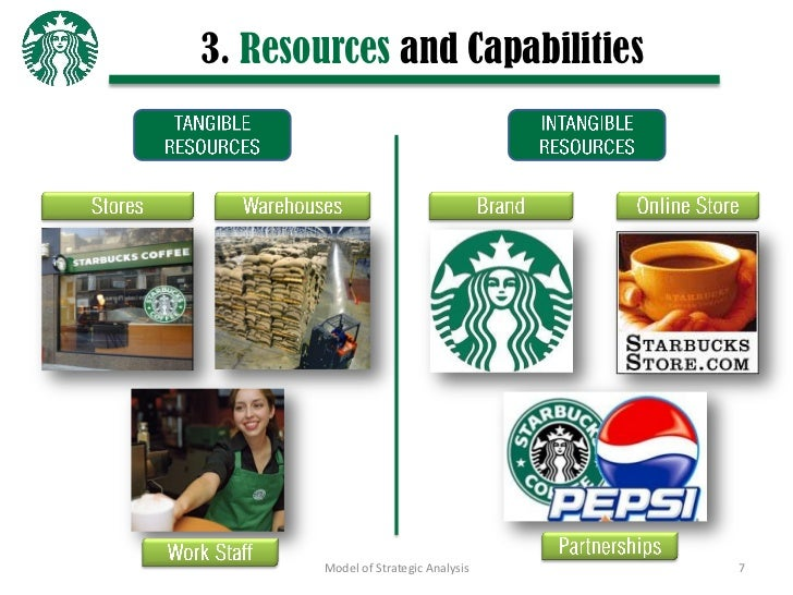 """6 determine toyota the company s resources capabilities and core competencies An evaluation of a company's resources and capabilities achieving and sustaining competitive core competencies are company""""s resource capabilities."""