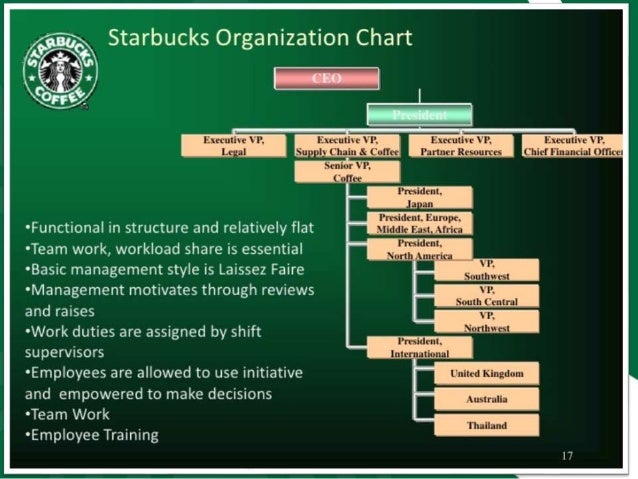 corporate management of starbucks in action Since 1971, starbucks coffee company has been committed to ethically sourcing and roasting the highest quality arabica coffee in the world today, with stores around the globe, the company.