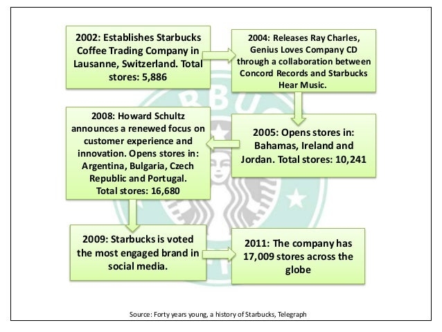 starbucks case study corporate communication