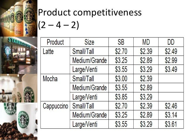 Product Competitiveness 2 4