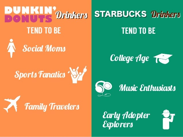 25 Insights about Dunkin' Drinkers and Starbucks Drinkers Slide 3