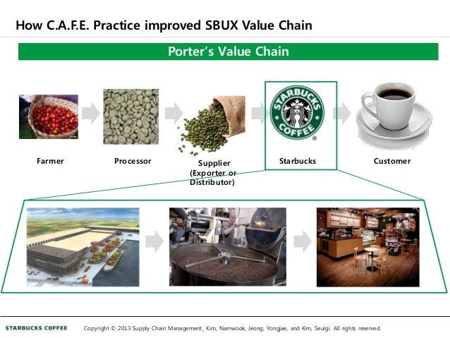 Starbucks case study harvard solution