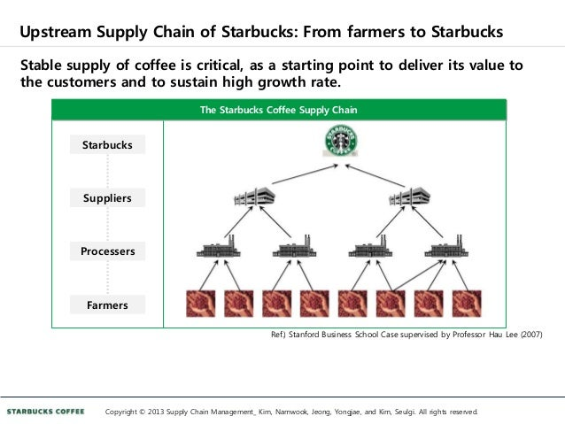 starbucks case starbucks value chain Value chain and value network analysis main component of starbucks coffee is given extensive consideration to ensure high standard maintenance to maintains this high value in china, starbucks has entered into an agreement with chinese government of yunnan (a southern province farming tea since years) to open its first.