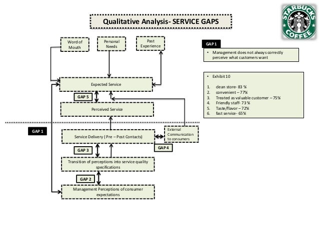 Qualitative Analysis- SERVICE GAPS Personal Needs  Word of Mouth  Past Experience  GAP 1 • Management does not always corr...