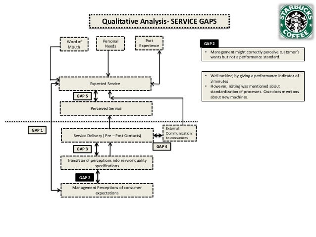 Qualitative Analysis- SERVICE GAPS Personal Needs  Word of Mouth  Past Experience  GAP 2 • Management might correctly perc...