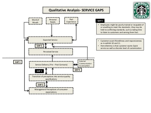 Qualitative Analysis- SERVICE GAPS Personal Needs  Word of Mouth  Past Experience  GAP 3 • Employees might be poorly train...
