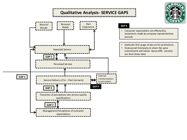 Qualitative Analysis- SERVICE GAPS Personal Needs  Word of Mouth  Past Experience  GAP 4 • Consumer expectations are effec...