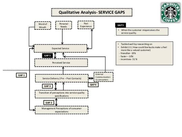 Qualitative Analysis- SERVICE GAPS Personal Needs  Word of Mouth  Past Experience  GAP 5 • When the customer misperceives ...