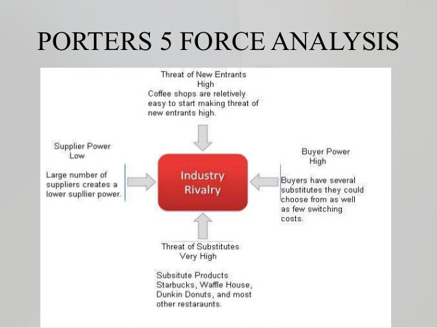 Porters 5 forces analysis of starbucks