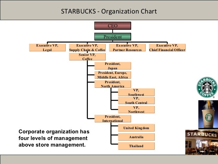 market structure starbucks There are four basic types of market structures with different  the four types of market structures  perfect competition describes a market structure,.
