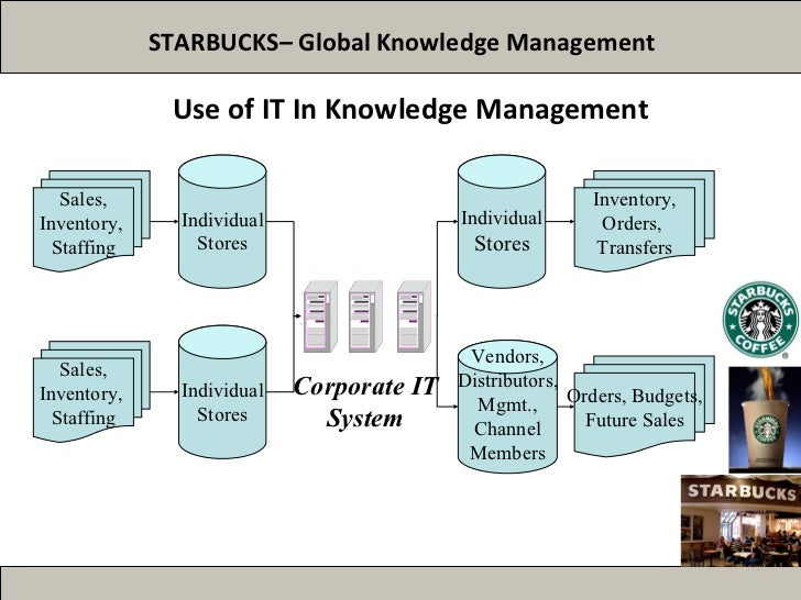build management research question hierarchy starbucks