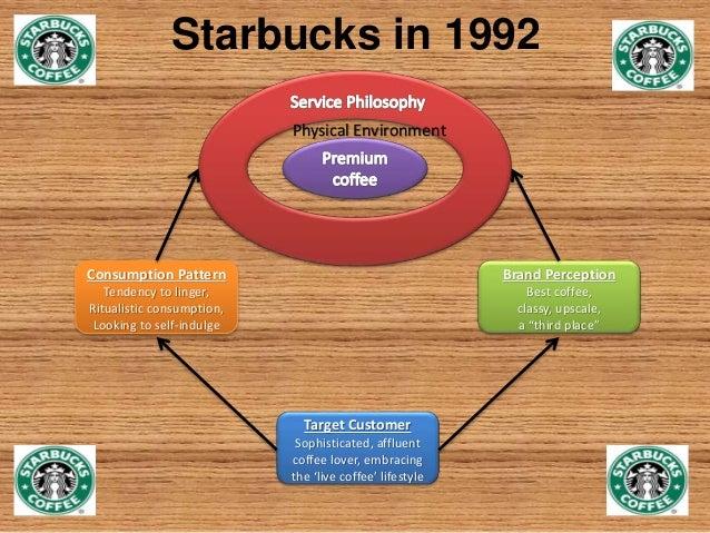 Starbucks Company Timeline
