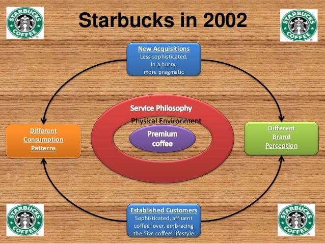 """6 how does starbucks of 2002 differ from starbucks of 1992 The new logo, which was introduced january 5th on the company's website, retains the memorable """"siren"""" that has served as starbucks' icon since the """" even though we have been, and always will be, a coffee company and retailer, it's possible we'll have other products with our name on it and no coffee."""