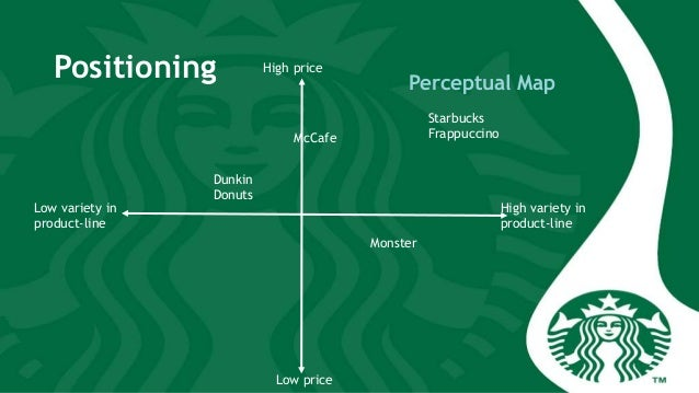 Starbucks Frappuccino Brand Extension