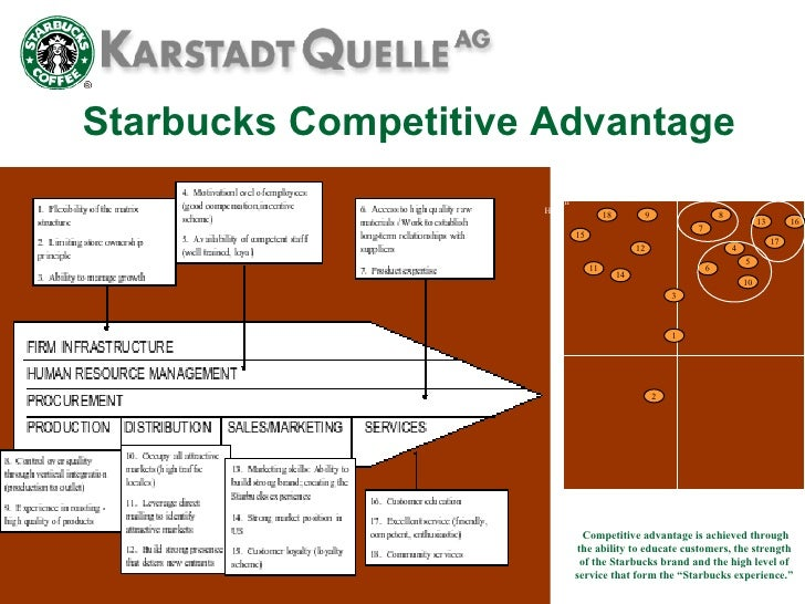 an analysis of the starbucks international entry strategy Starbucks' international operations - starbucks' international, the case gives an overview of starbucks' international operations it explains why starbucks had to expand outside the us and.