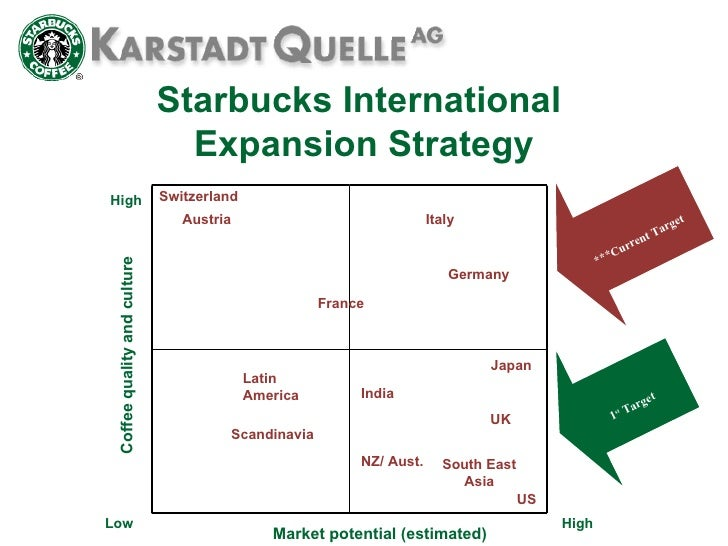 starbucks customer competitive analysis us More than 13 million consumers in the us now use starbucks mobile  it also  cultivates long-term customer loyalty to the starbucks brand  therefore,  starbucks' seamless mobile strategy is a competitive advantage that.