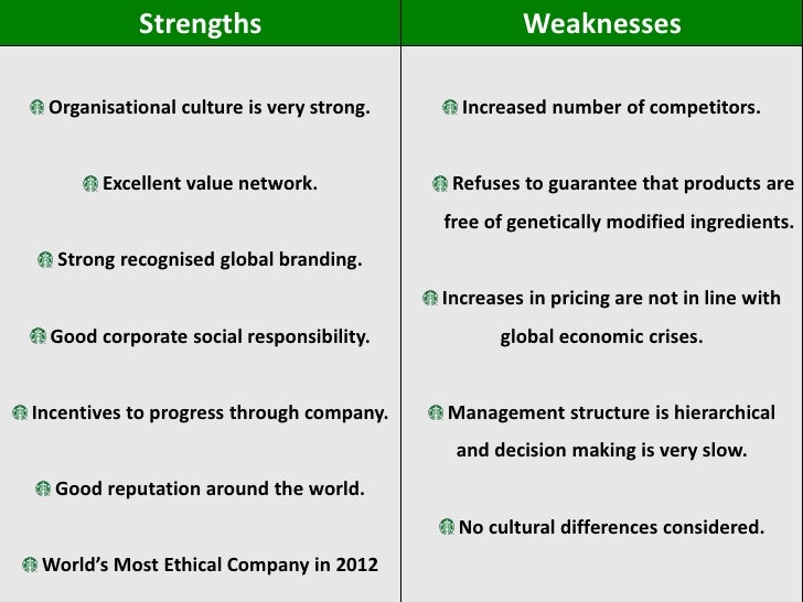 starbucks weakness Swot is an acronym for strengths, weaknesses, opportunities and threats related to organizations the following figure illustrates starbucks swot analysis.