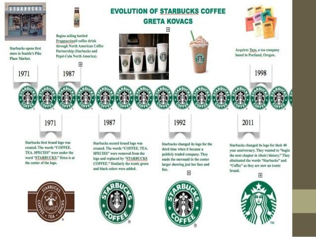 marketing plan for starbucks Distribution strategy of starbucks : starbucks corporation (nasdaq: sbux) is an international coffee and coffeehouse chain based in seattle.
