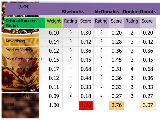 ife matrix for mcdonalds Threats health professionals and consumer activists accuse mcdonald's of   total internal factor evaluation (ife) matrix key internal factors strengths strong .