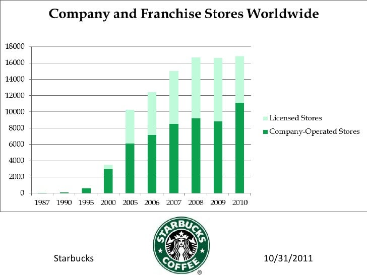 investigation harvard business school case study starbucks Access to case studies expires six months after purchase date publication date: july 31, 2003 the case 'starbucks: delivering customer service' is accompanied by a video short - available.