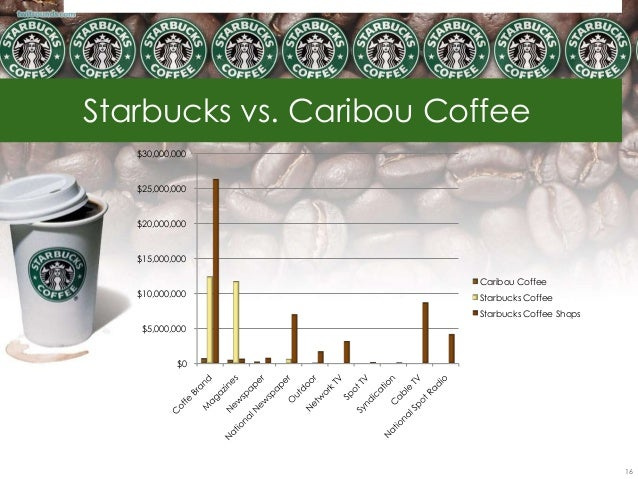 Starbucks - Competitive Analysis