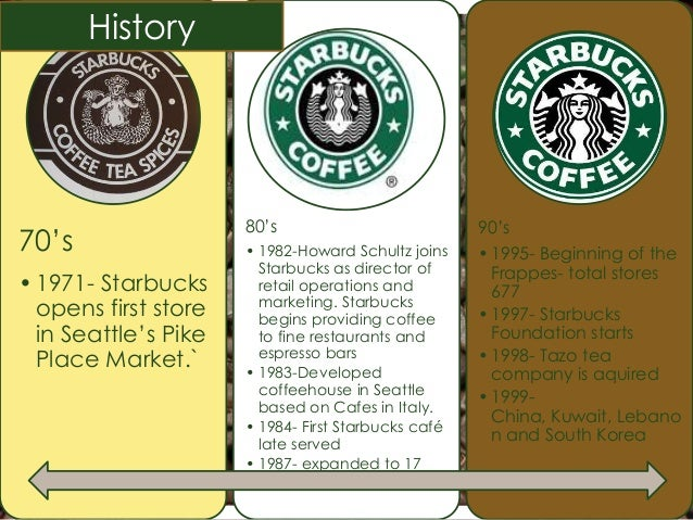 a history of the starbucks corporation I know that many people don't know much about the history of starbucks today, than i'd known before about this mystical company that i love pike place starbucks history: 1971 and early years.