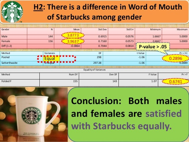 research on starbucks Free starbucks papers, essays, and research papers these results are sorted by most relevant first (ranked search) you may also sort these by color rating or essay length.