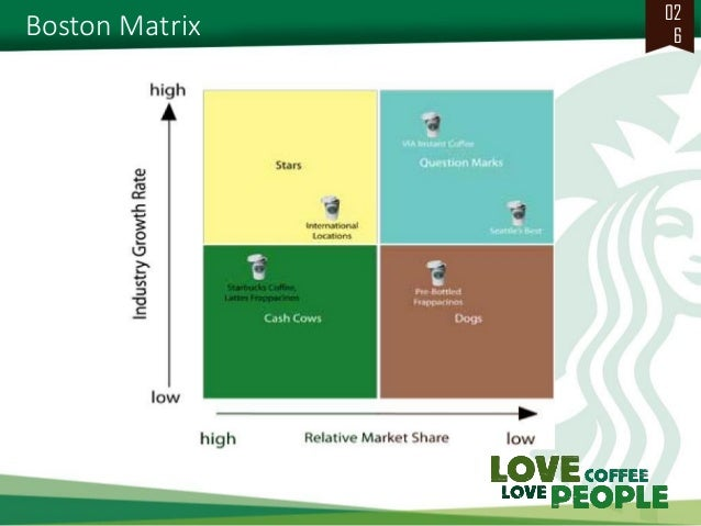 Starbucks analysis based on ansoffs matrix