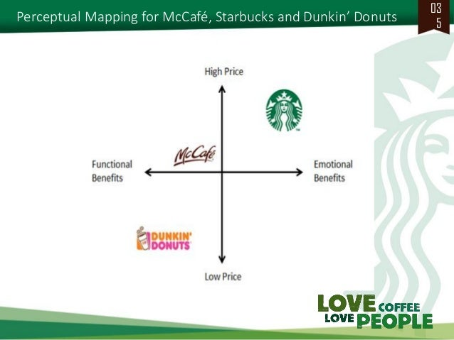 efe matrix of starbucks Donuts, tim hortons, and starbucks compete with krispy kreme for market share on the basis of pricing, product differentiation, and expansion through franchises.