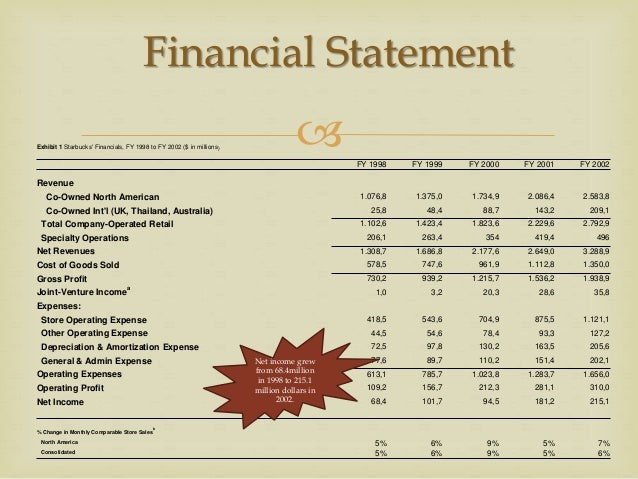 starbucks financials Starbucks corporation : forcasts, revenue, earnings, analysts expectations, ratios for starbucks corporation share   sbux   us8552441094.