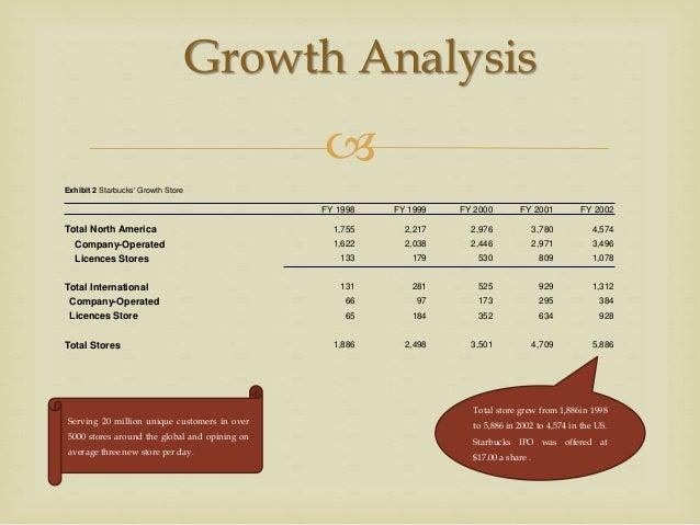 Starbucks delivering customer service analysis