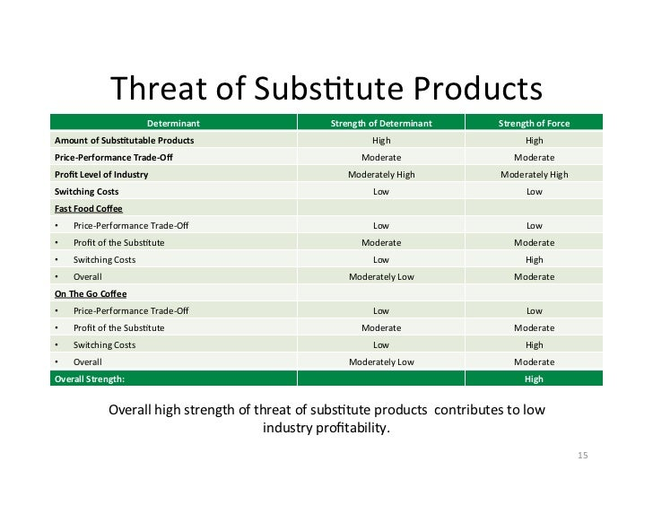 starbucks distribution channels With responsibilities that include more than 70,000 outbound deliveries a week to starbucks retail stores, distribution channels and outlets worldwide, keepi.