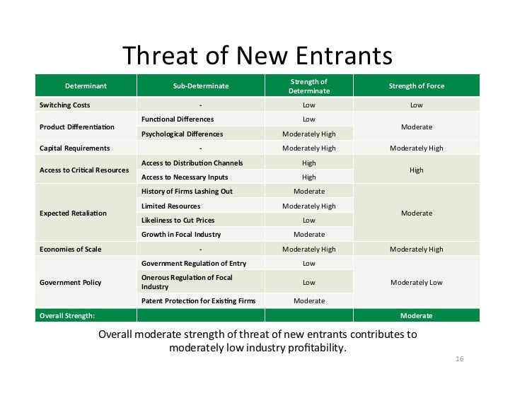 threats of new entrants Porter five forces: intensity: competitive rivalry within the industry: medium to high: bargaining power of customers: low to medium: threat of new entrants.