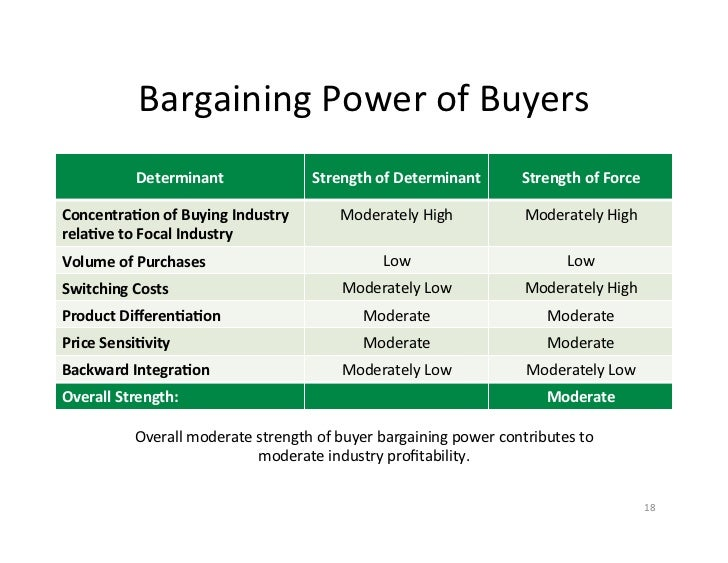 buyer bargaining power in the oil industry Porter's five forces business management model if the buyer has bargaining power rivalry among established companies within an industry.