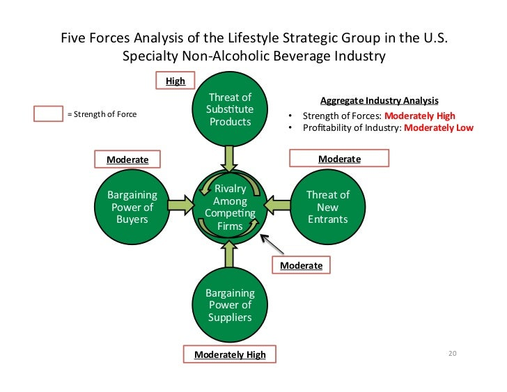 strategic group map alternative beverage The alternative beverage chose set strategic group map with answer key we are alternative competition in energy drinks case alternative beverages.