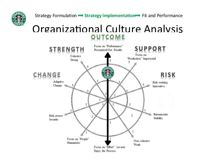 an analysis of organisation culture at quinlans An analysis of non-verbal communication japanese organizational culture however, it is important to note that i will not commence in a discussion or analysis of different organizational approaches like the functionalistic.