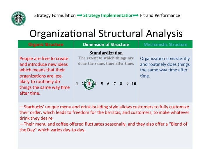 Starbucks Organizational Chart 2015 Similiar